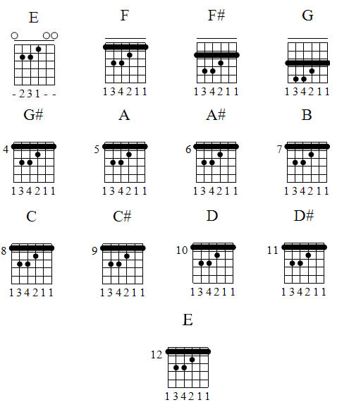piano chords printable guitar chord chart